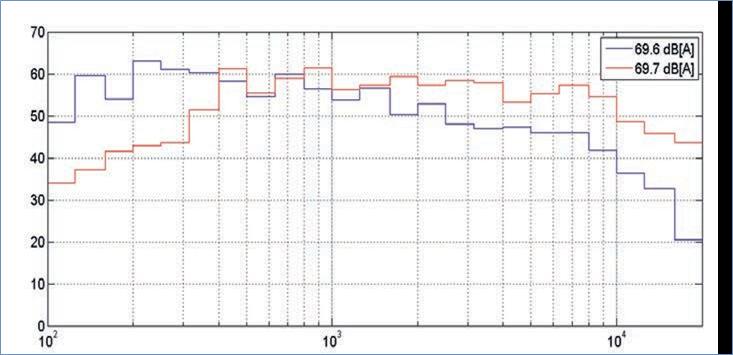 Støjniveauet i et stykke musik og en ventilator kan være ens men opfattes forskelligt.